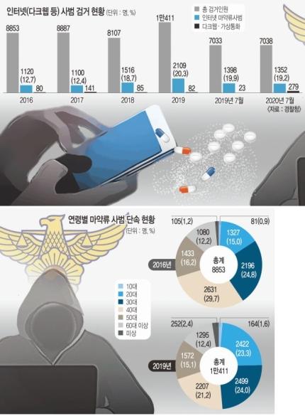 한국은 마약 오염국… SNS 타고 2030 검은 거래 급증.jpg